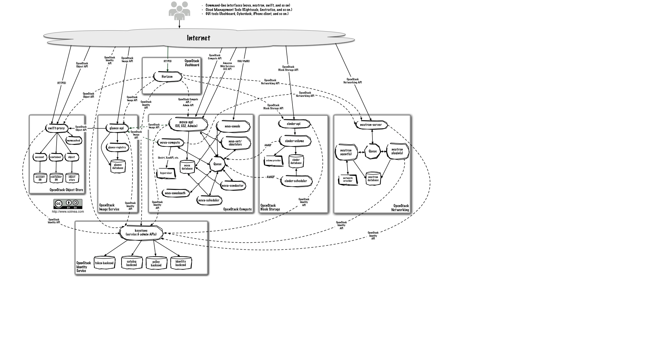 Kubernetes And Devops Openstack Architecture