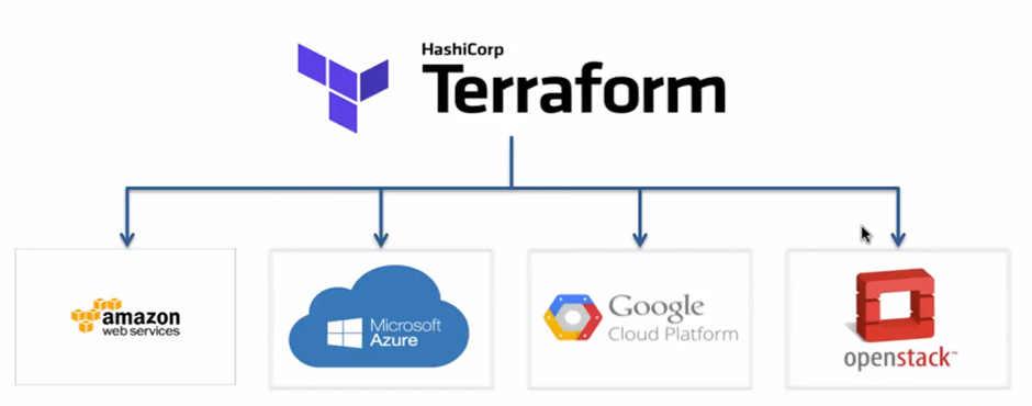 Setup AWS VPC Peering with Terraform - SysAdminXpert