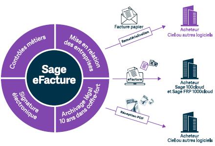 Sage e-facture