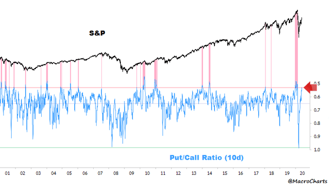 Put/call ratio signal @MacroChart via Twitter