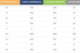 Ya son 2,673 los decesos para Guanajuato durante la pandemia