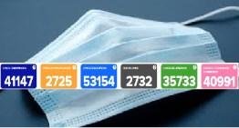 El COVID-19 ha cobrado la vida de 2,732 guanajuatenses