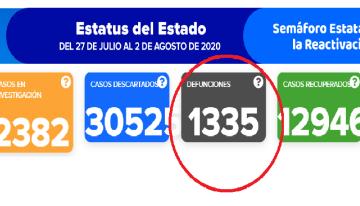 El Estado de Guanajuato registra 1,335 decesos por el COVID-19
