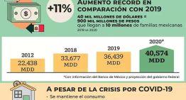 Hay nuevo récord en remesas para México
