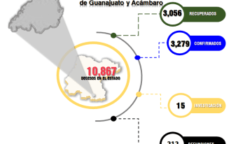 Guanajuato llega a los 10,867 decesos