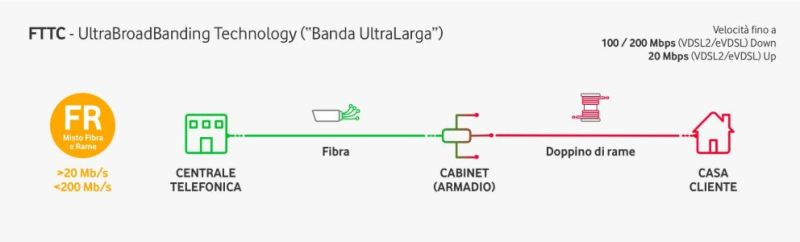 The FTTC allows to obtain the fiber connection from the control unit to the street cabinet