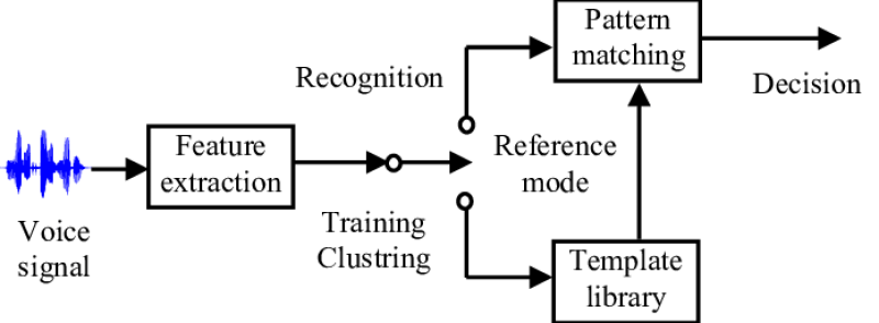 Any speech recognition system is characterized by three phases: feature extraction, training and matching.