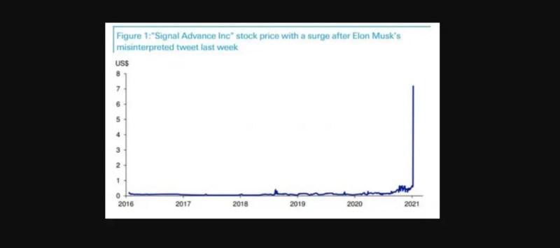 The value of Signal Advance stocks after Elon Musk's tweet. Credits: Online Finance