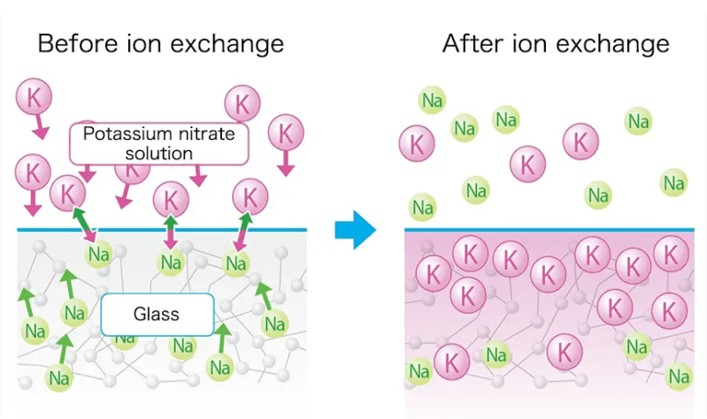 Chemically toughened smartphone glass: before and after ion exchange. Credits: neg-co.jp