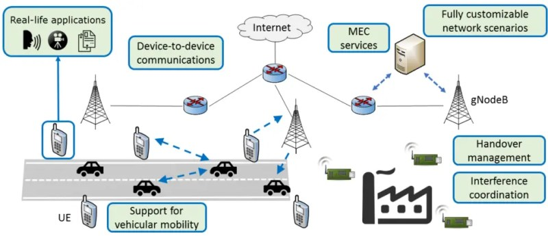 Complex and real-time interactions are possible thanks to Simu5G, a 5G network simulator. Source https://www.01net.it/