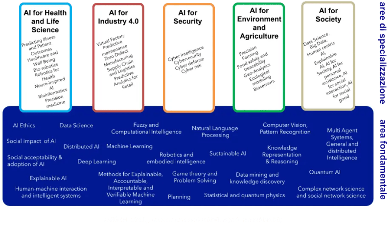 The areas of specialization offered by the Doctorate. Source: phd-ai - National PhD in Artificial Intelligence