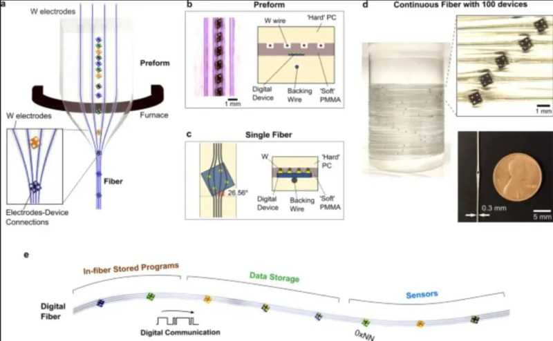 Example image of the programmable digital fiber produced by MIT. Credits: Yoel Fink, MIT