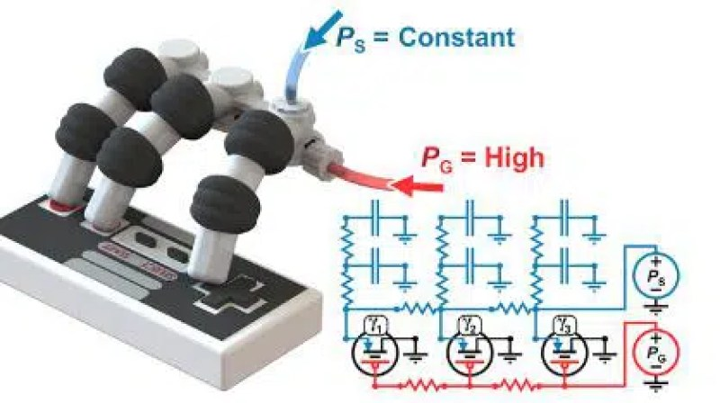Representation of the fluidic circuit that controls the robotic hand, during the simultaneous pressing of three keys by all three fingers. Source: University of Maryland