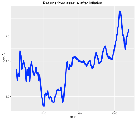 Long term historical return of asset A, after inflation, log scale.