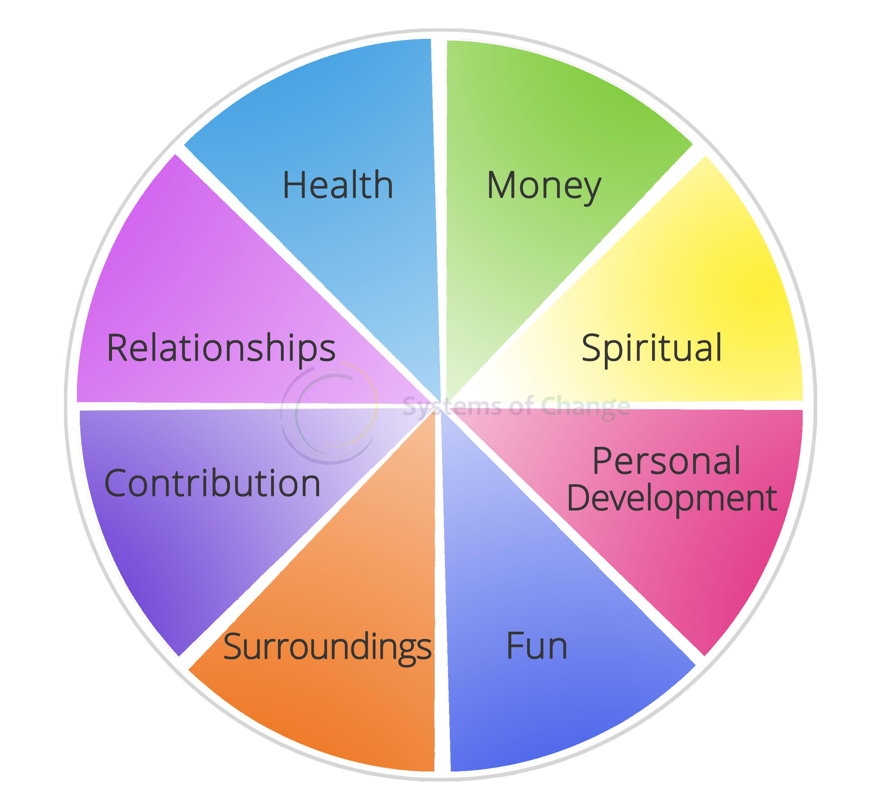 Parallels Life Wheel For You And Your Organization