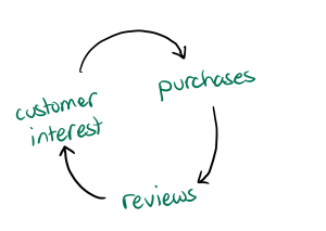 purchases lead to reviews, reviews lead to customer interest lead to purchases