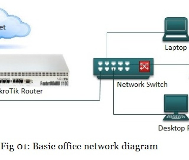 Limit Internet Access In Mikrotik Router
