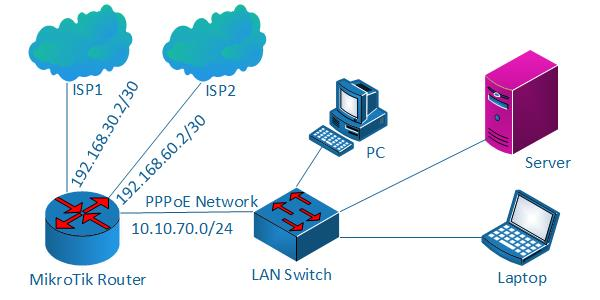 Mikrotik Dual Wan Pcc Load Balancing With Pppoe Server System Zone