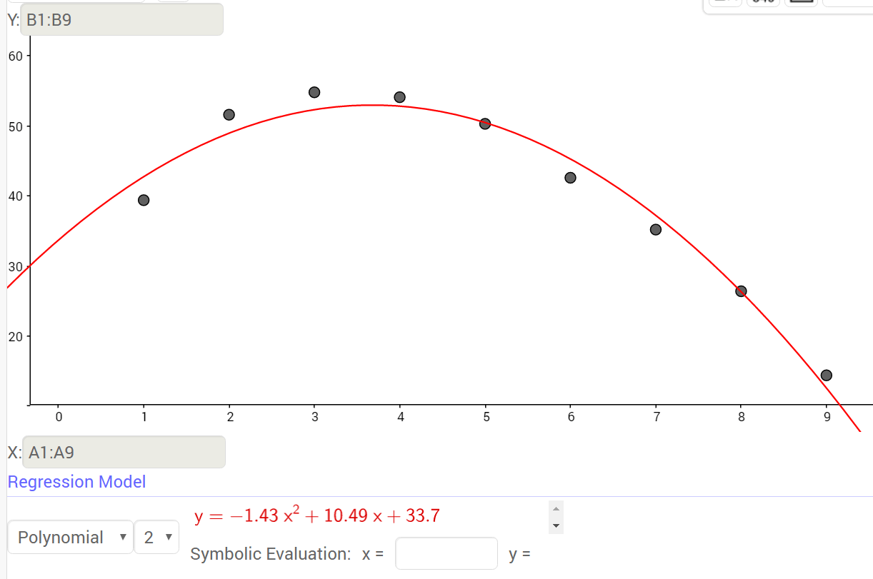 Find An Equation Of Best Fit In Geogebra
