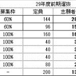 H29年度前期入試倍率発表