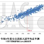 2021千葉県公立入試の平均点予測