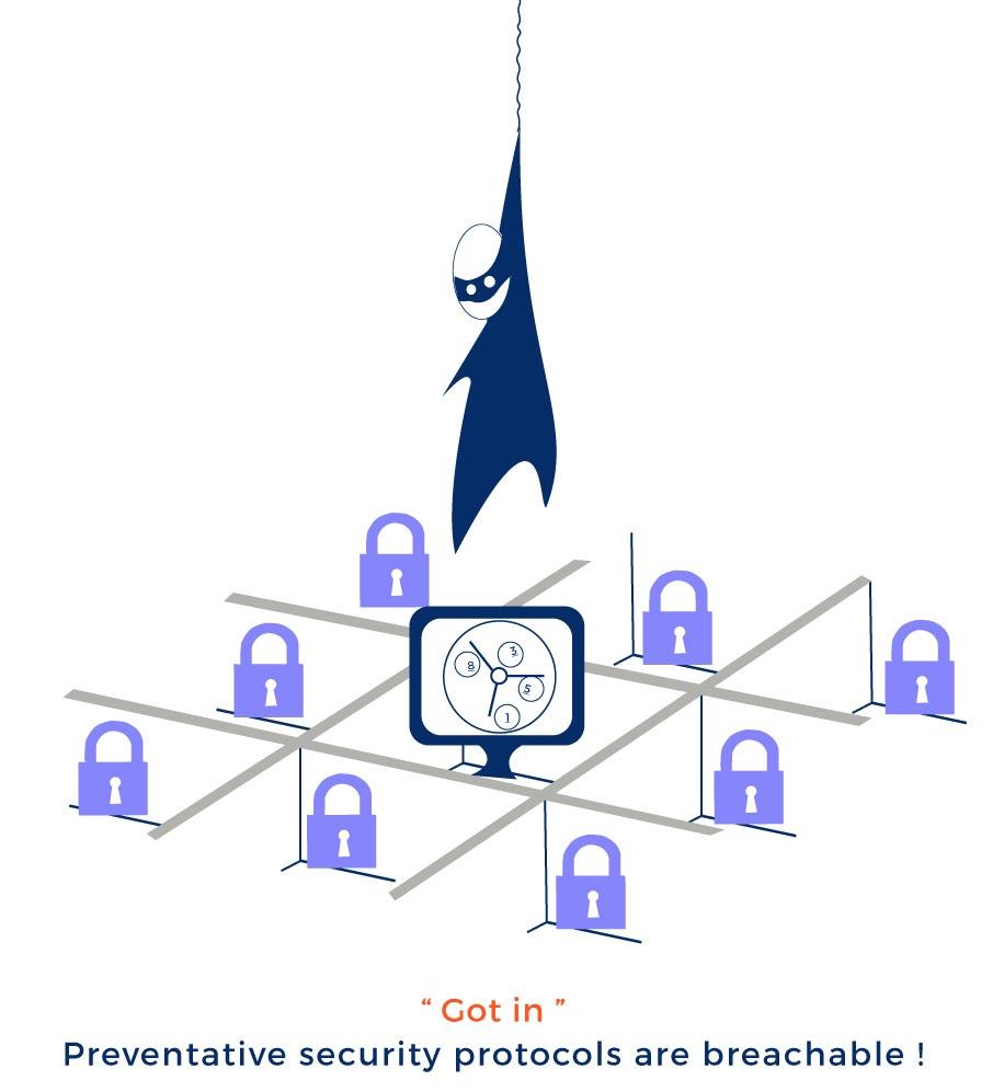 Preventive security protocols are breachable!