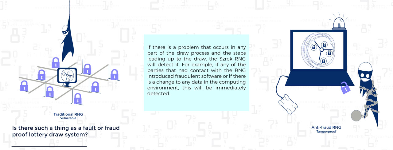 Szrek' RNG detects all fraud or fault