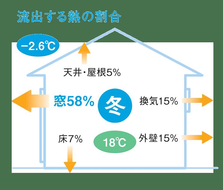 流出する熱の割合