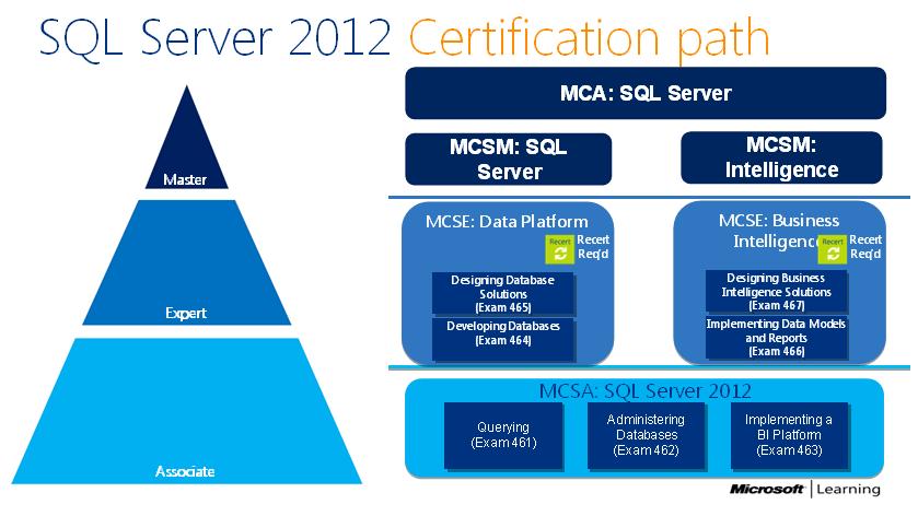 Mcse sql certification