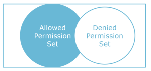 NTFS Denied Set