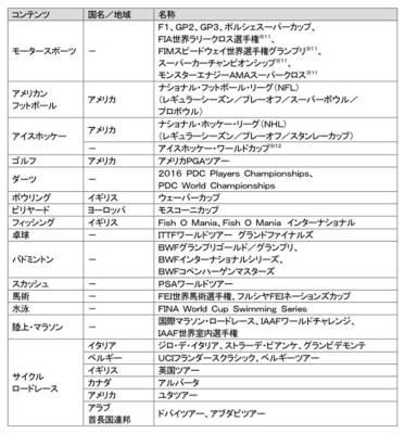 DAZN for docomo - 配信コンテンツ 2