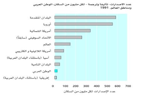 باحث أكاديمي يسلط الضوء على الإنتاج العلمي عند العرب