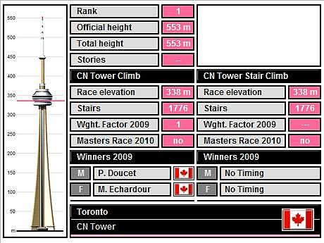tower running 1 - TOP 10 HIGHEST TOWER RUNNING BUILDING