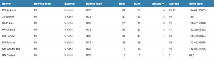 Virat Kohli IPL head to head stats vs Mumbai Indians