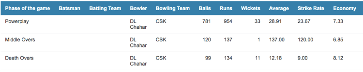 Chahar bowling record