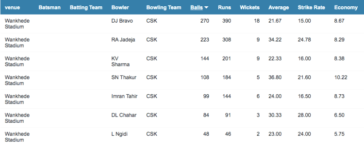 CSK bowling records in Mumbai