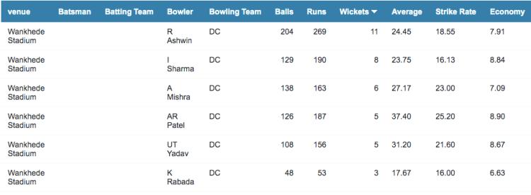 Wankhede bowling stats