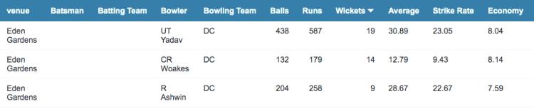 Eden gardens bowling stats