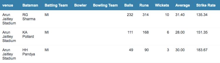 MI batting stats at Delhi
