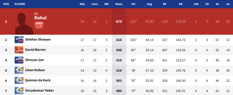 MI top order runs in IPL 2020