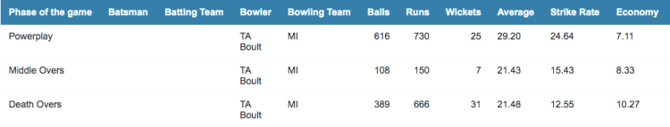 Trent Boult stats by phase of the game