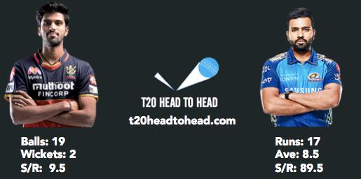 Sundar head to head record vs Rohit Sharma