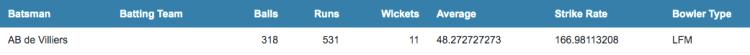 de Villiers vs left-arm fast medium bowling in the IPL