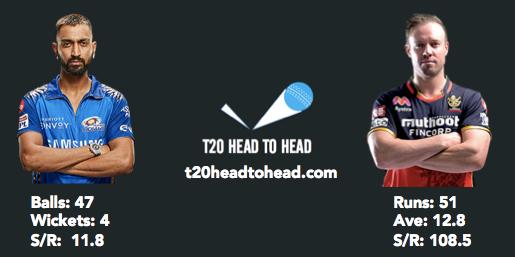 Krunal Pandya head to head vs de Villiers