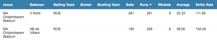 RCB batting record at MA Chidambaram Stadium