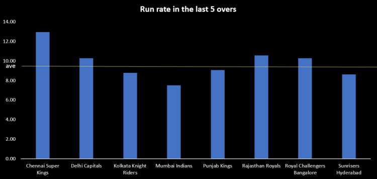 MI vs CSK preview death overs run rate
