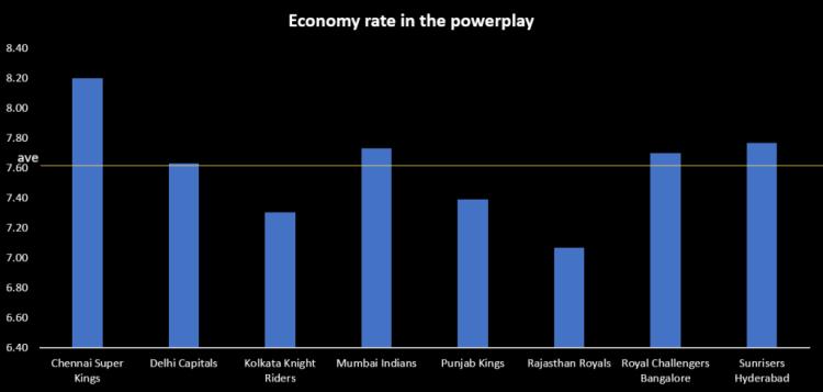 MI vs RR preview powerplay economy