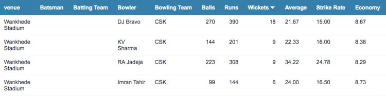 CSK bowling stats at the Wankhede Stadium