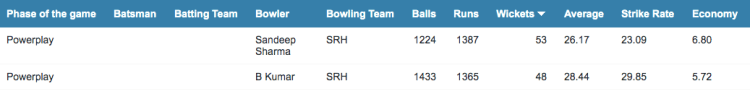 SRH's new ball options