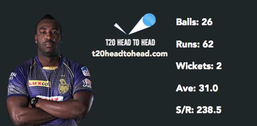 Dre Russell head to head vs SRH right-arm fast medium bowlers